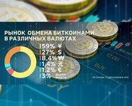 Рынок обмена биткоинами в различных валютах