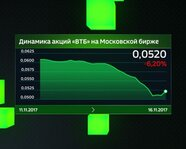 "Динамика акций ""ВТБ"" на Московской бирже"