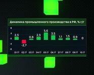 Динамика промышленного производства в России