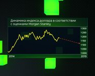 Индекс доллара в соответствиии с оценками Morgan Stanley