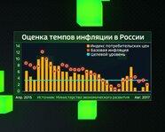 Оценка темпов инфляции в России с апреля 2015 года
