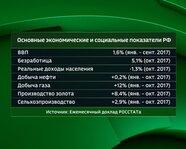 1. Основные экономические и социальные показатели России