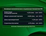 2. Основные экономические и социальные показатели России