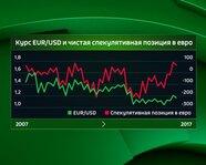 Курс EUR/USD и чистая спекулятивная позиция в евро с 2007 года