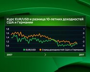 Курс EUR/USD и разница 10-летних доходностей США и Германии