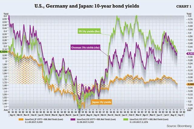 Германские и японские облигации
