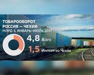 Товарооборот Россия - Чехия. Январь-июль 2017 года