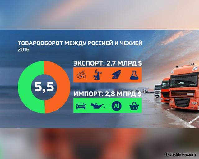 Товарооборот между Россией и Чехией в 2016 году