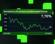 Доходность 10-летних гособлигаций России
