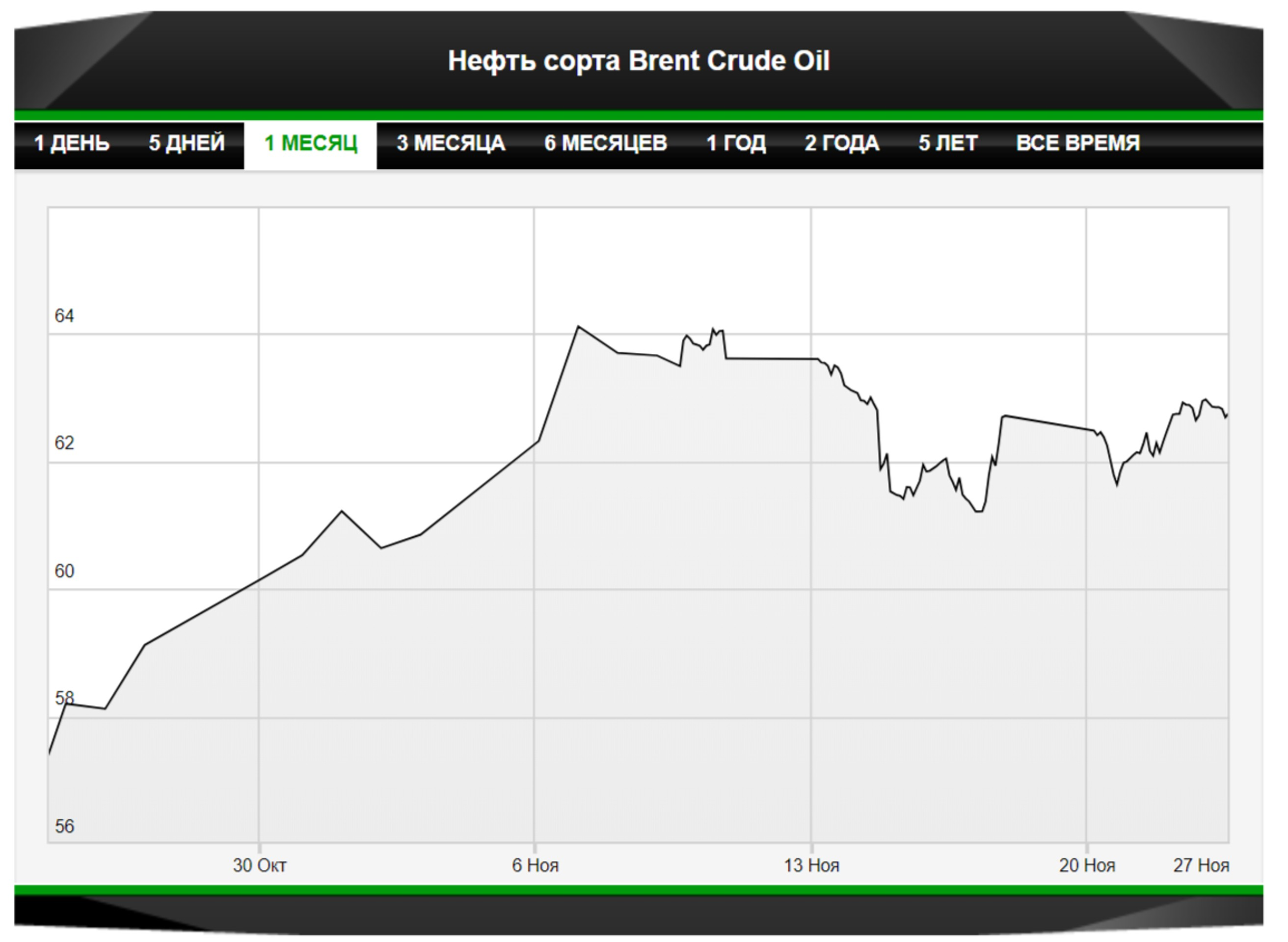 В чем причины волатильности нефтяного рынка?