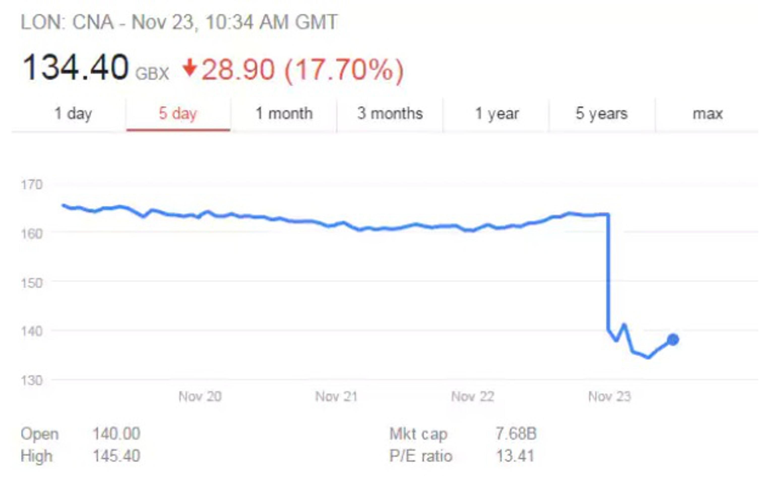 Акции британской Centrica обвалились на 15,5%
