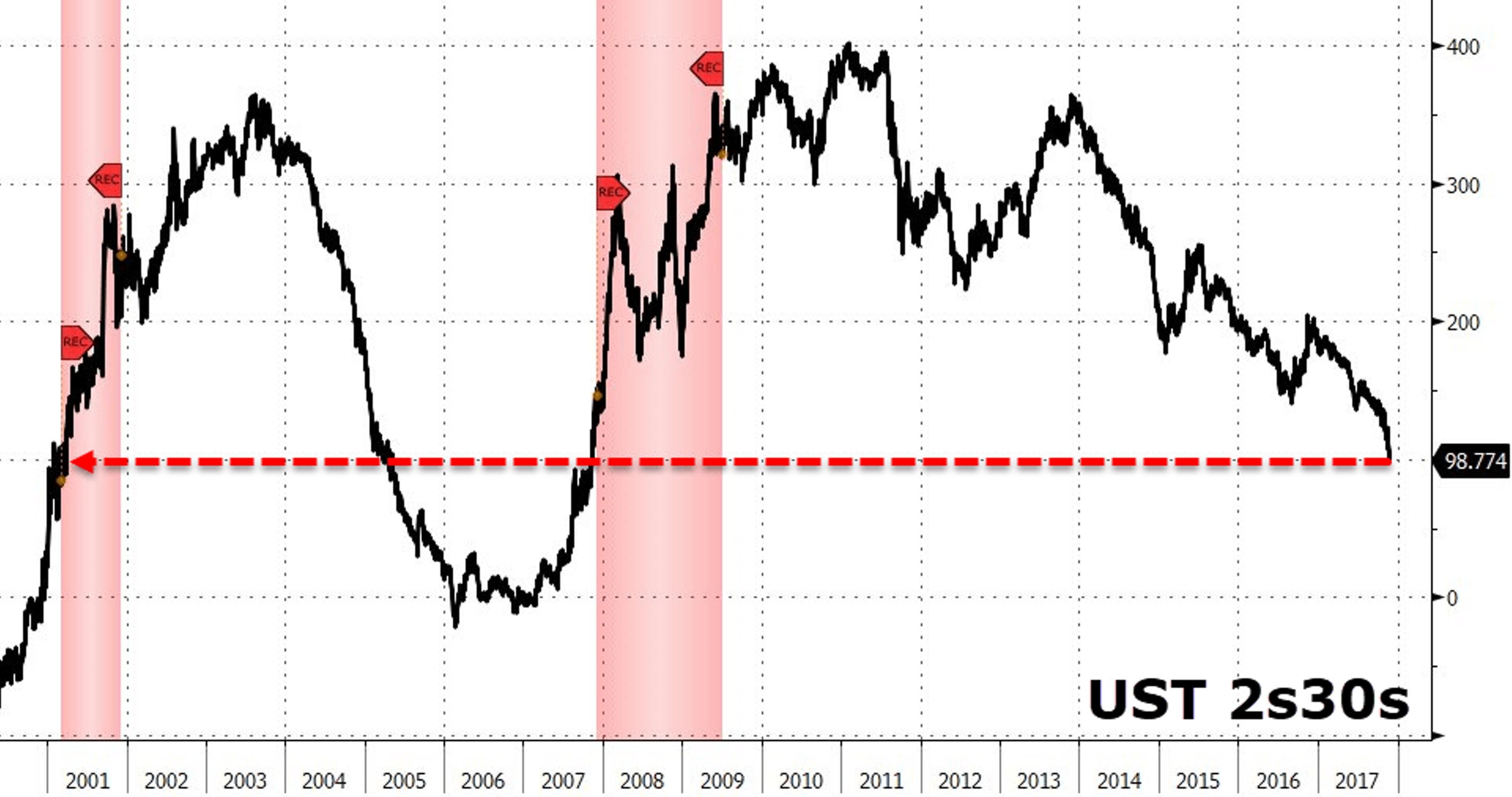 Почему рынок акций - главная финансовая проблема США