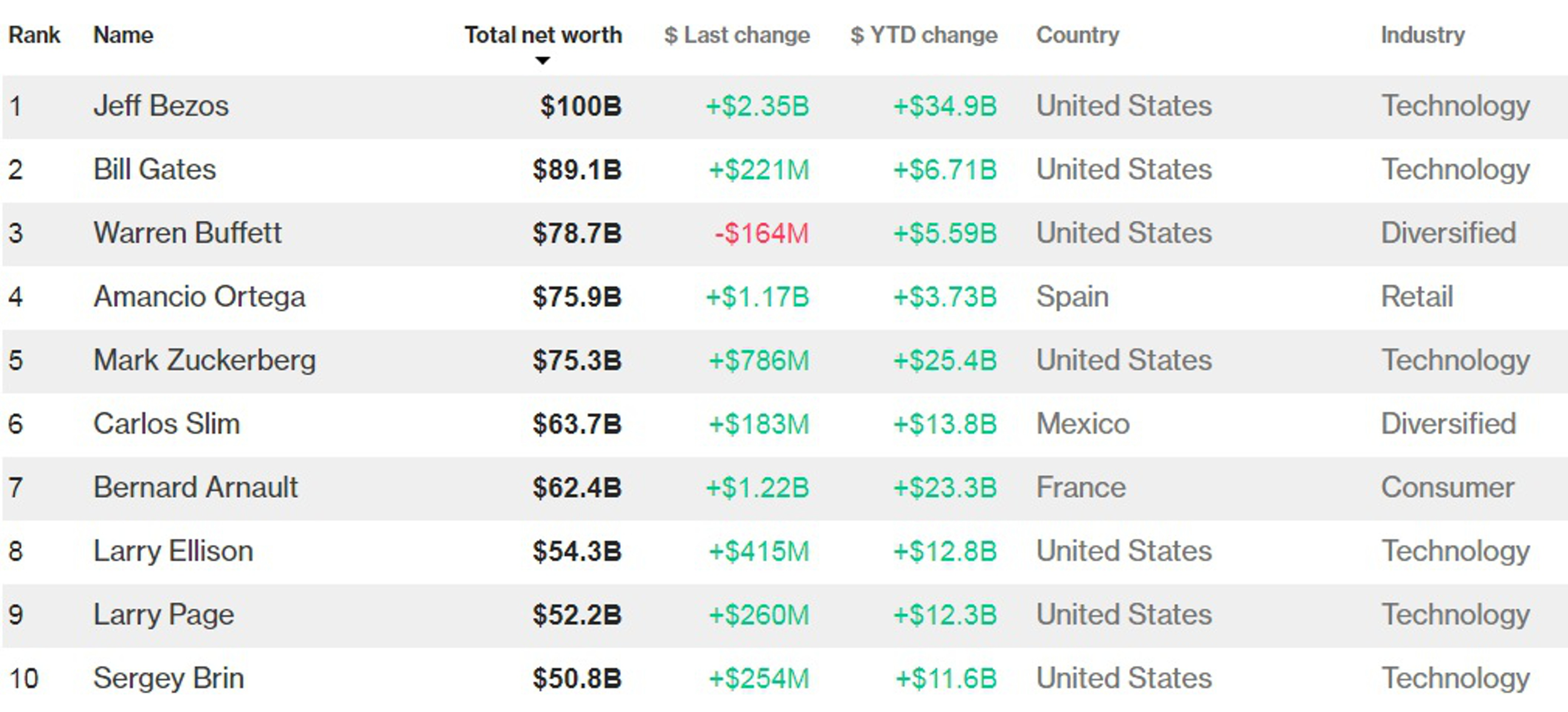 Состояние главы Amazоn Безоса достигло $100 млрд