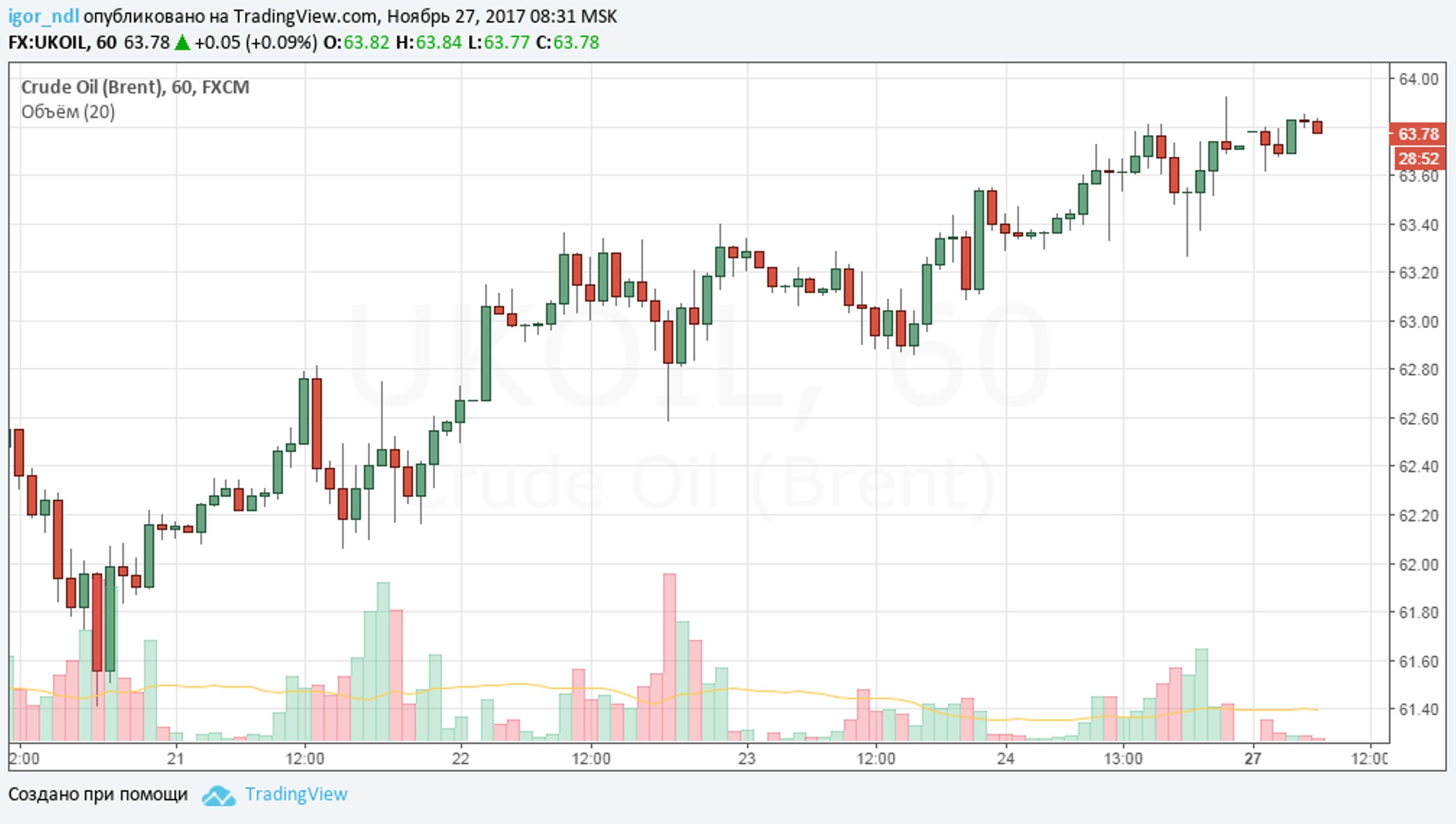 Рынок нефти: все решится 30 ноября