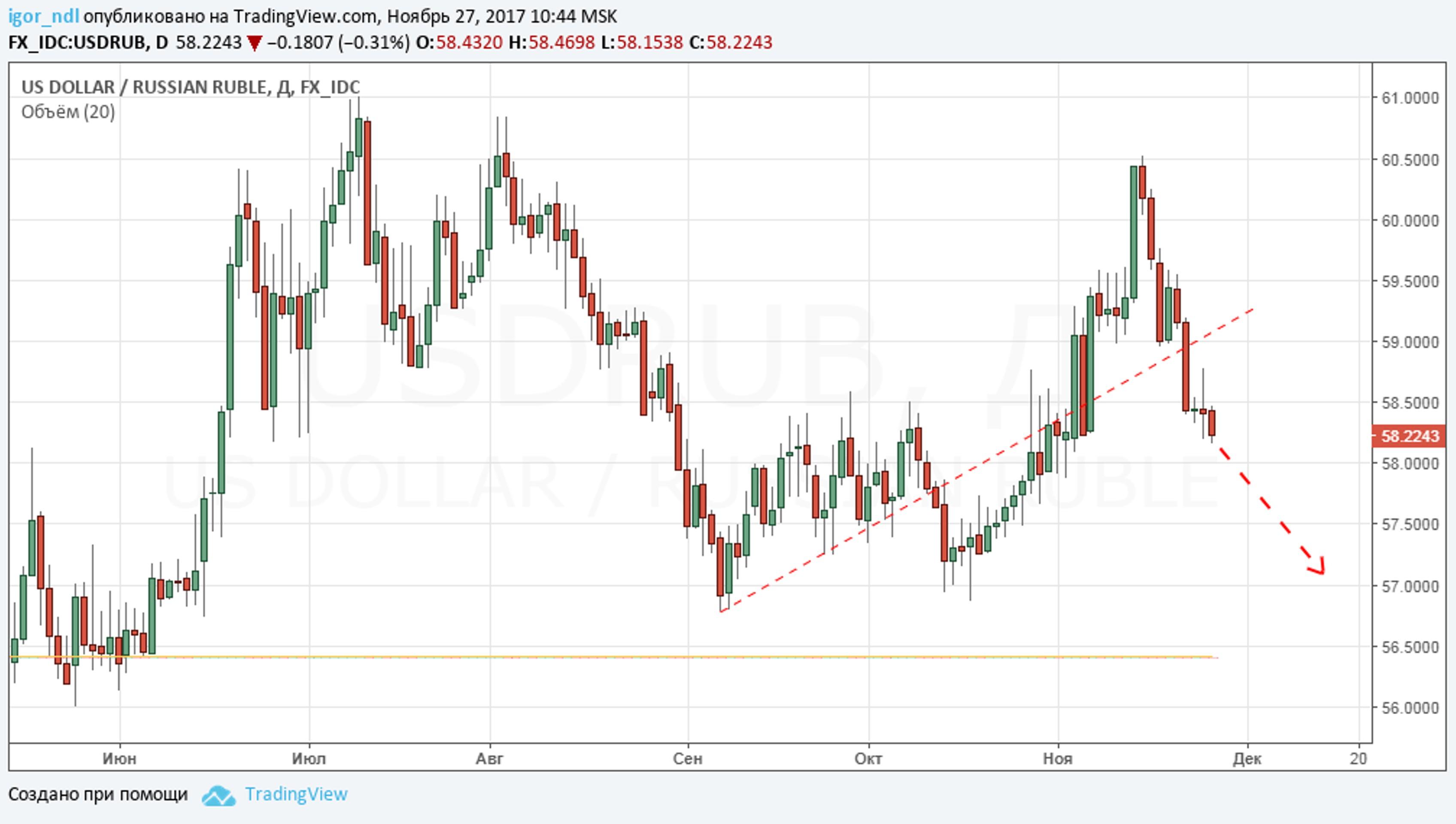 Рубль готовит наступление на валюту