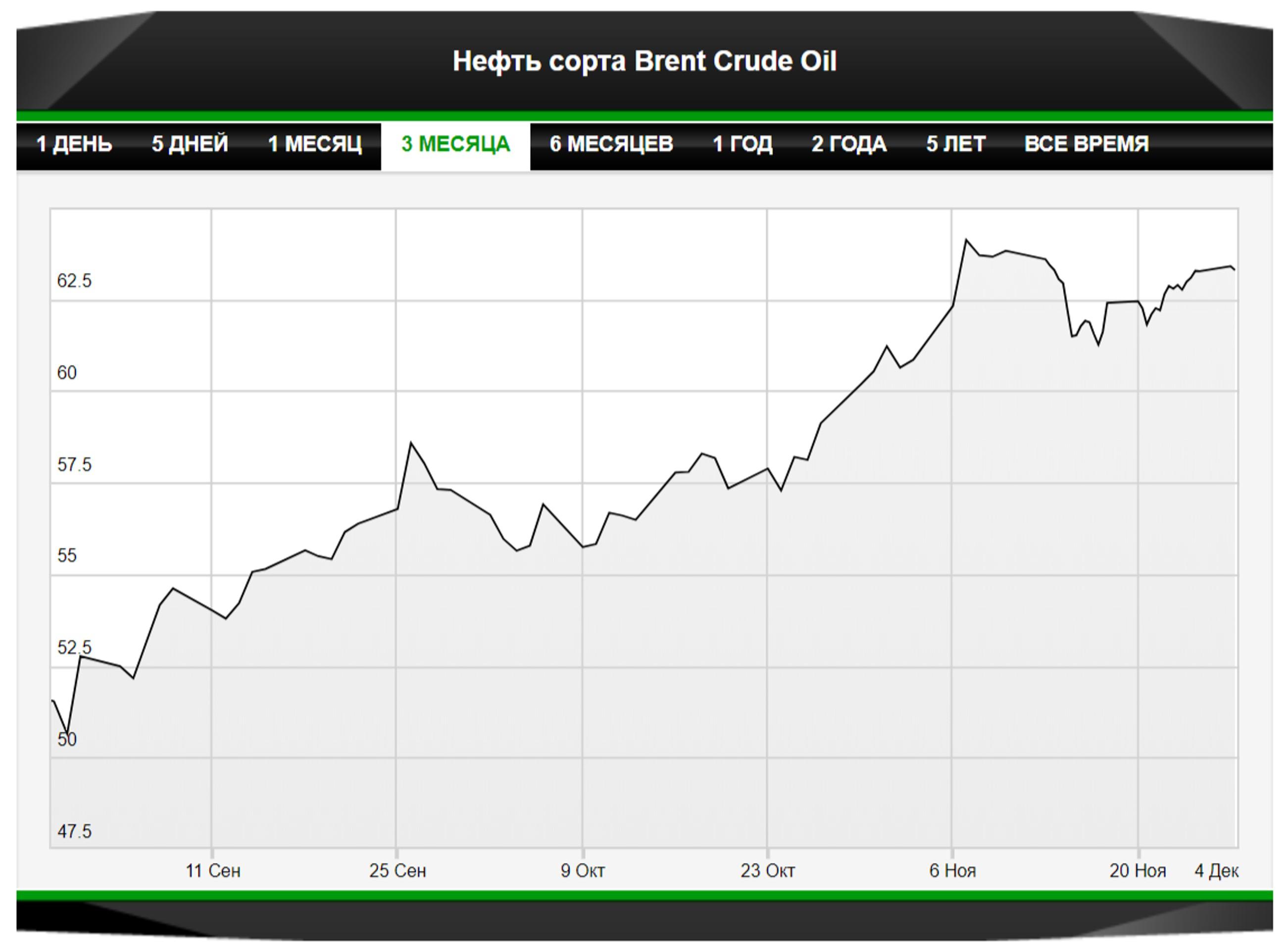 Нефть готовится к прыжку