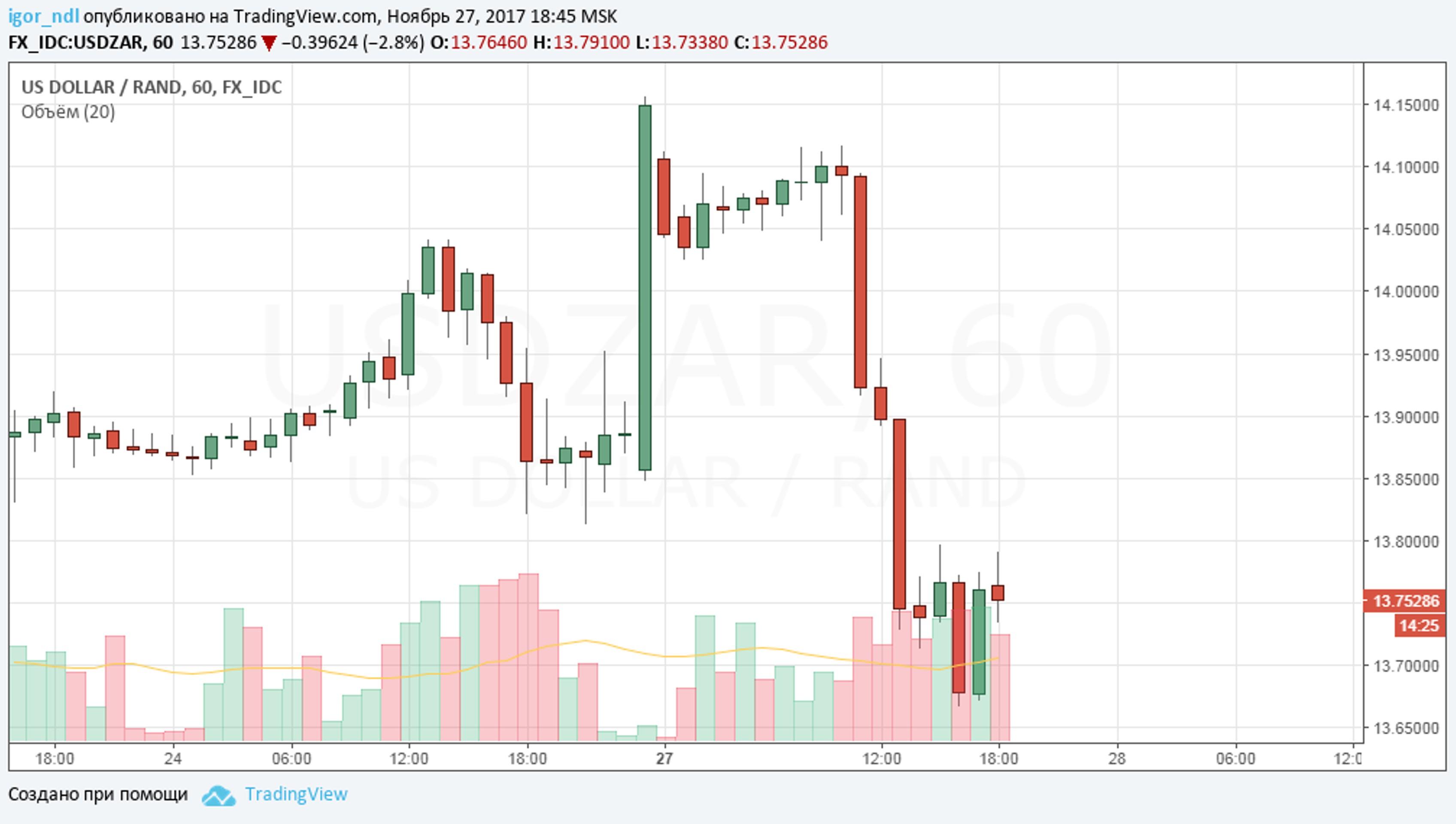 Ралли валют emerging markets. И рейтинги не страшны
