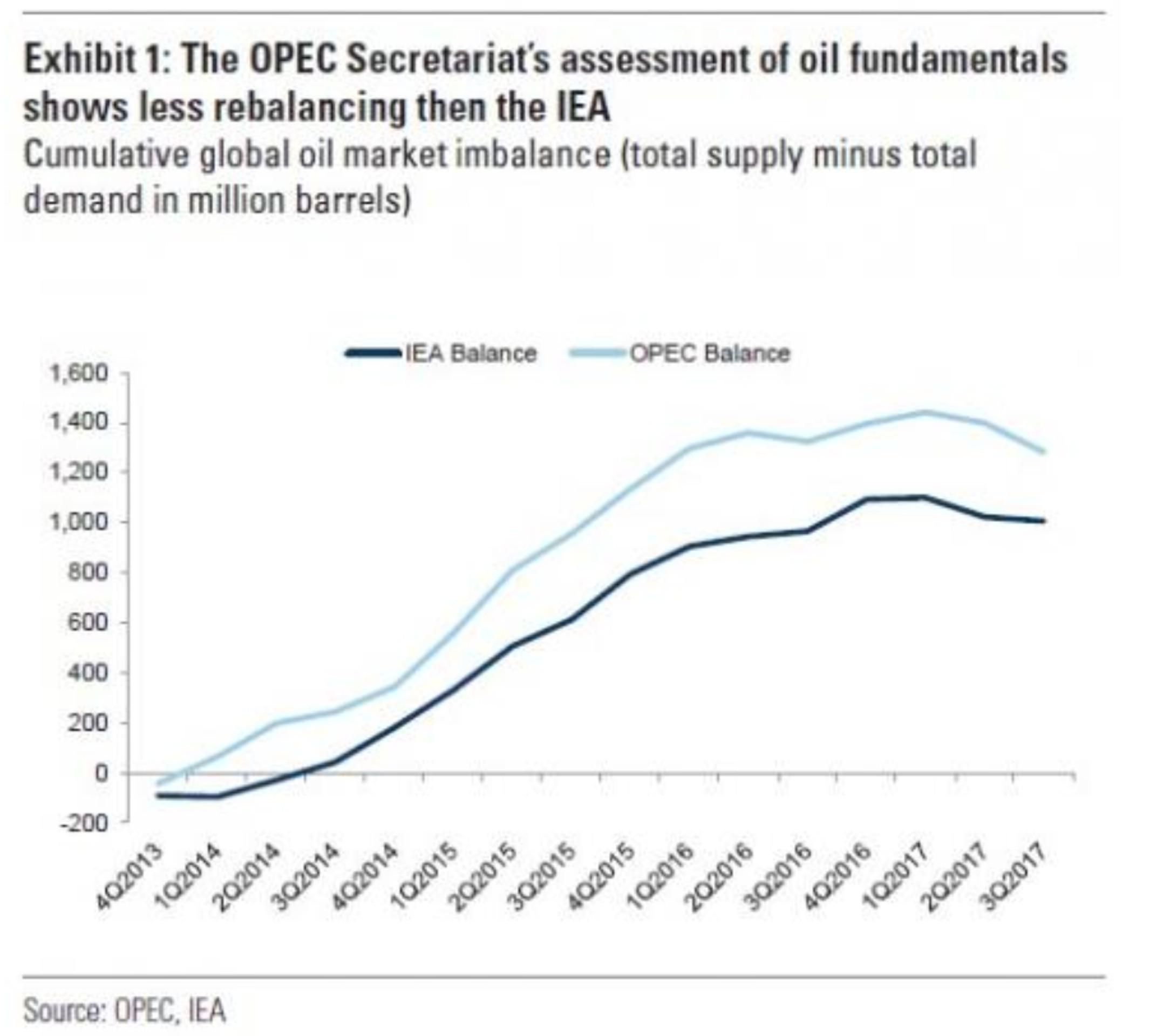 ОПЕК увязла в нефтяном болоте: все ждут 30 ноября