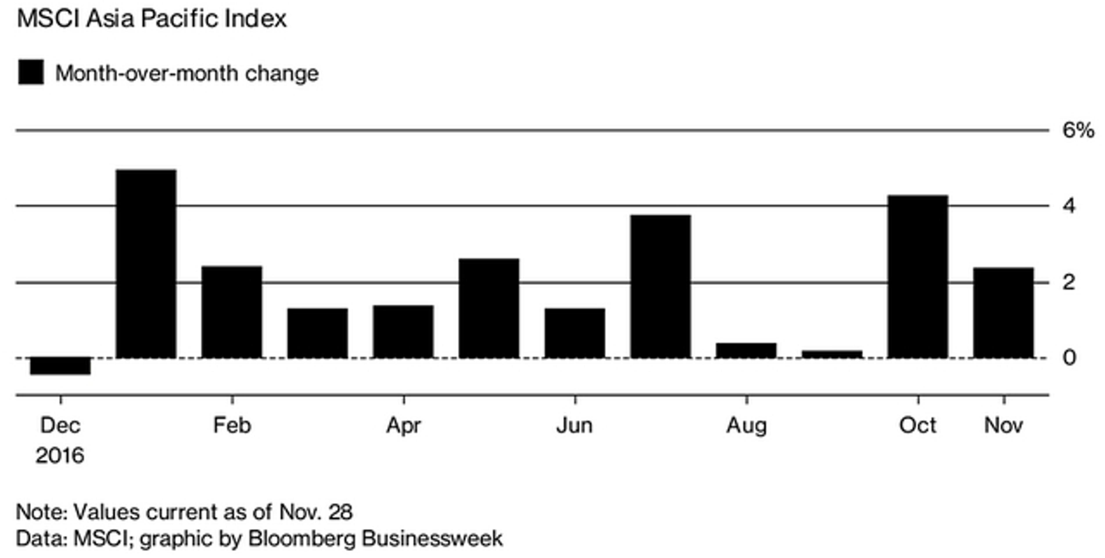 Рынок акций Азии продолжает рекордную серию роста
