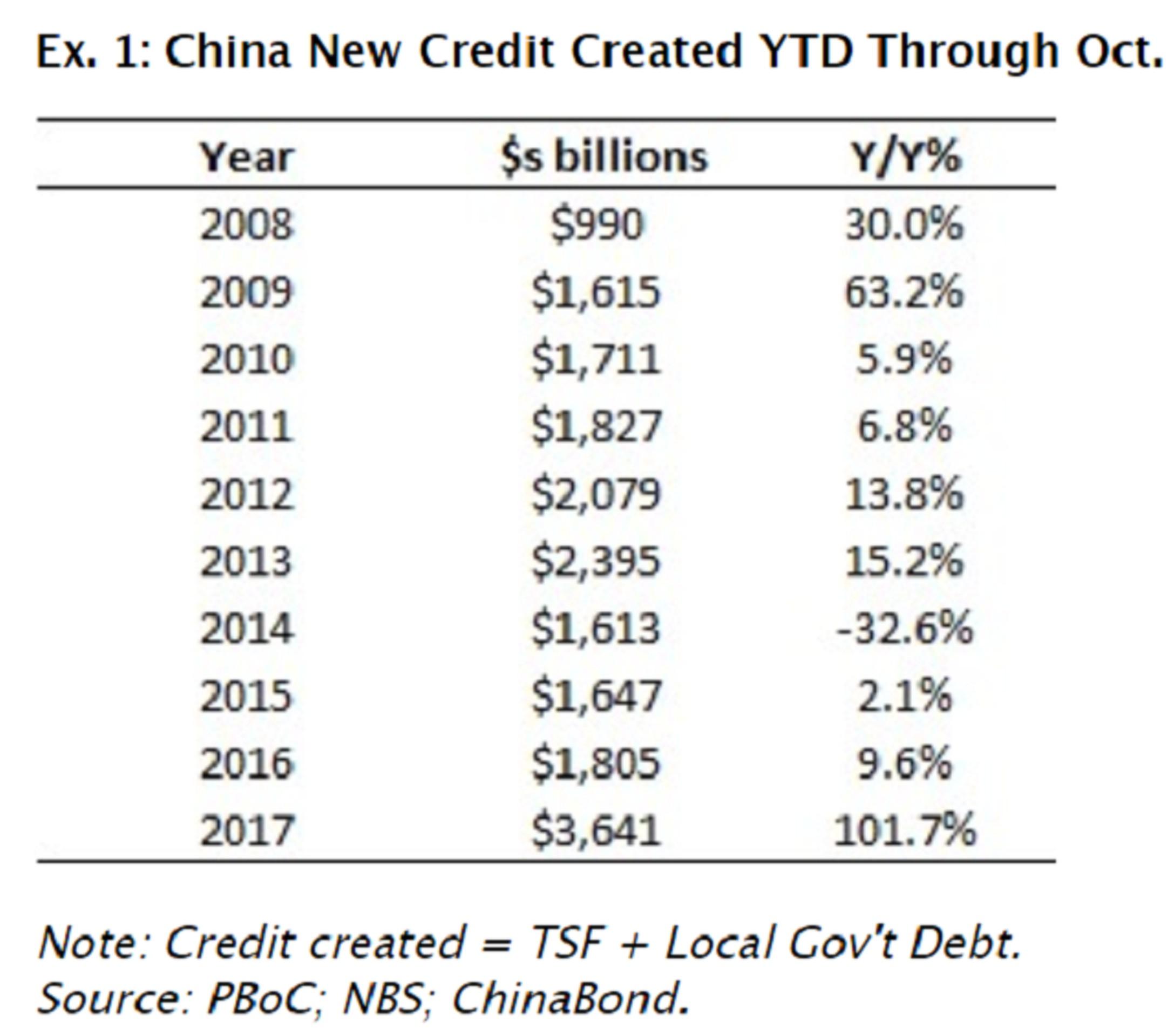 Кредиты уже не помогают экономике Китая