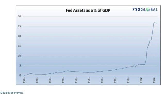 Активы ФРС в % к ВВП