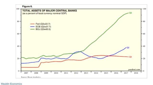 Общие активы главных центробанков