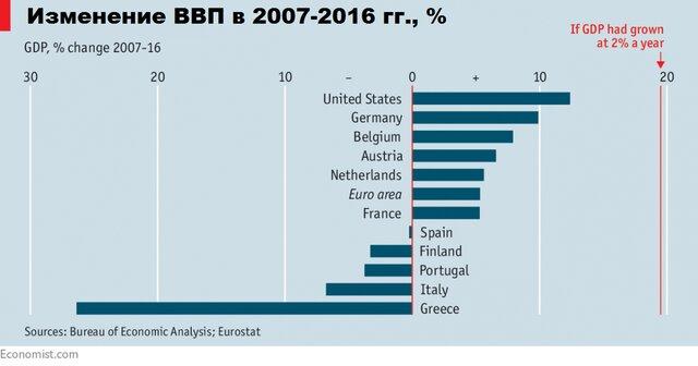 Изменение ВВП