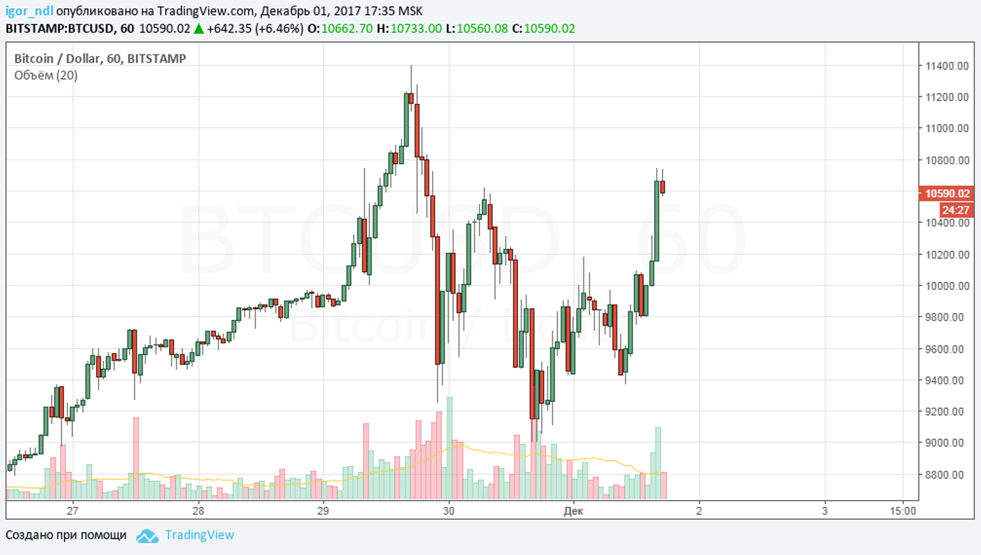 CFTC: фьючерсы на биткоин стартуют 18 декабря