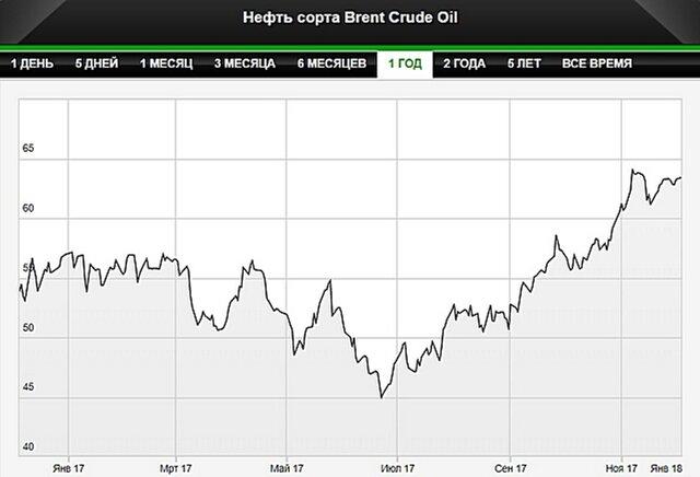 Нефть упала вцене после скачка напродлении сделки ОПЕК+