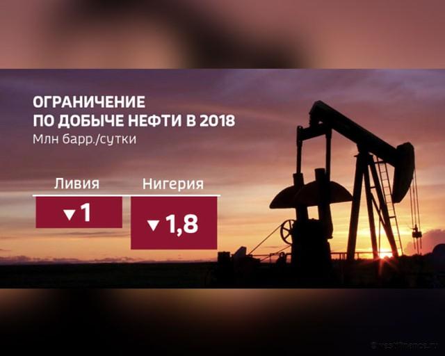 Ограничение по добыче нефти в 2018 году. Ливия и Нигерия