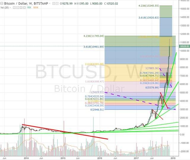 Технический анализ bitcoin: дорого и перекуплено?
