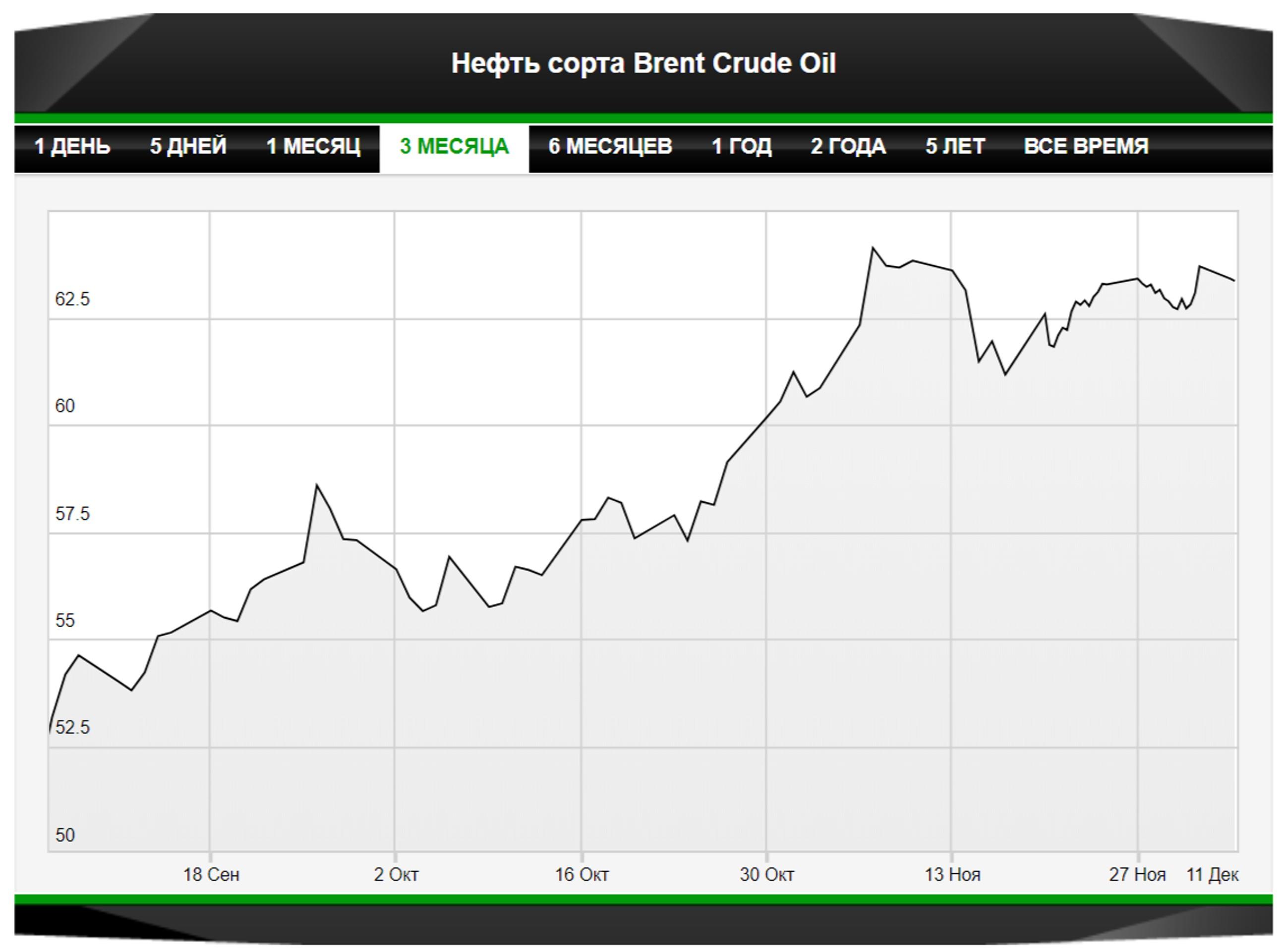 Прогноз: нефть удержит позитив от решений ОПЕК+