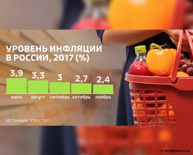 Уровень инфляции в России в 2017 году