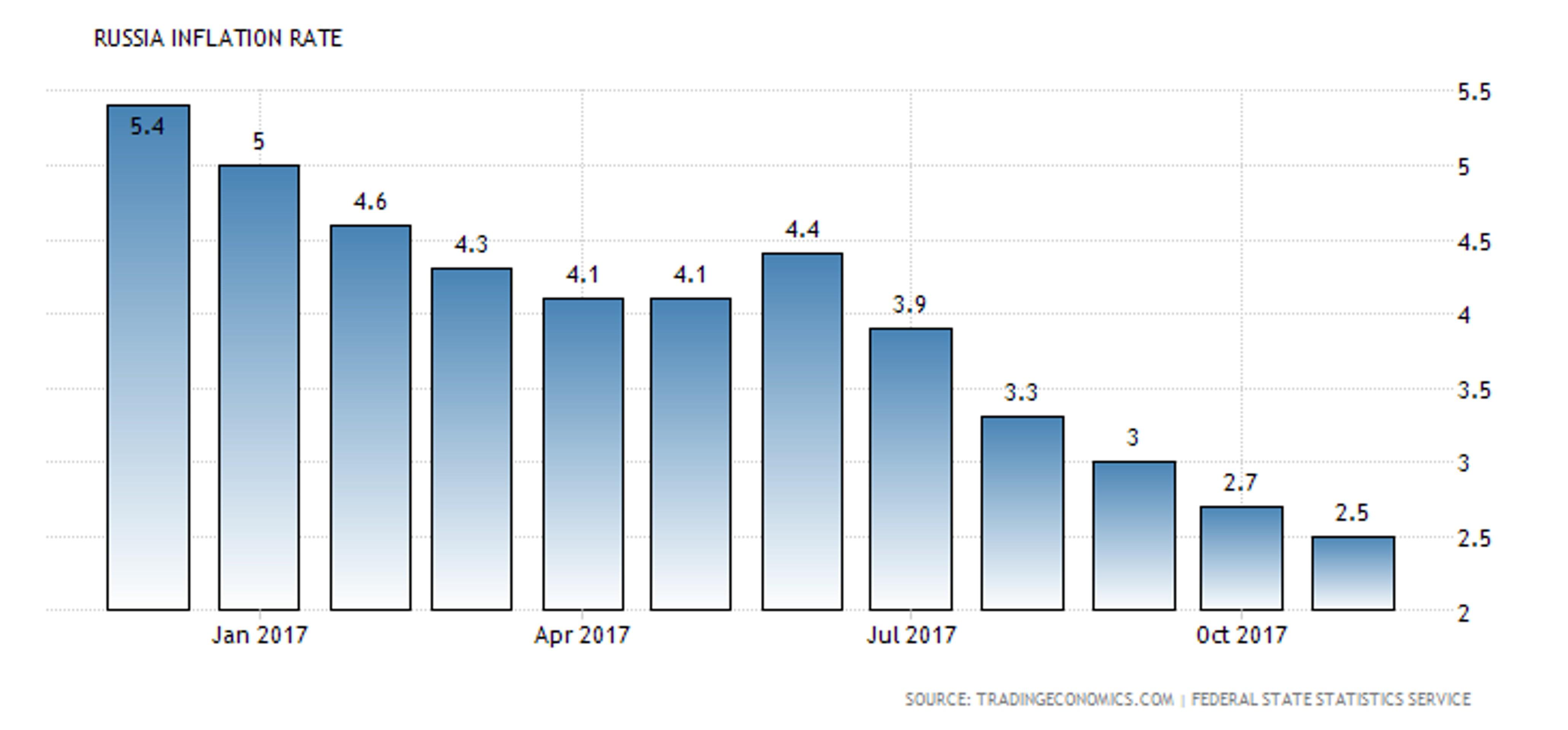 Инфляция ставит ЦБ РФ перед серьезным выбором