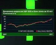 Динамика индексов S&P 500 и Dow Jones за 10 лет