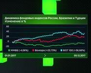 Динамика фондовых индексов России, Турции и Бразилии, %