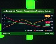 Инфляция в России, Турции и Бразилии