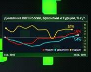 Динамика ВВП России, Бразилии и Турции