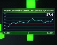 Индекс деловой активности в сфере услуг России