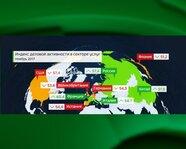Индекс деловой активности в сфере услуг стран
