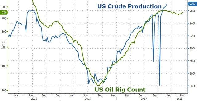 Нефть дешевеет из-за роста недельных запасов нефтепродуктов вСША