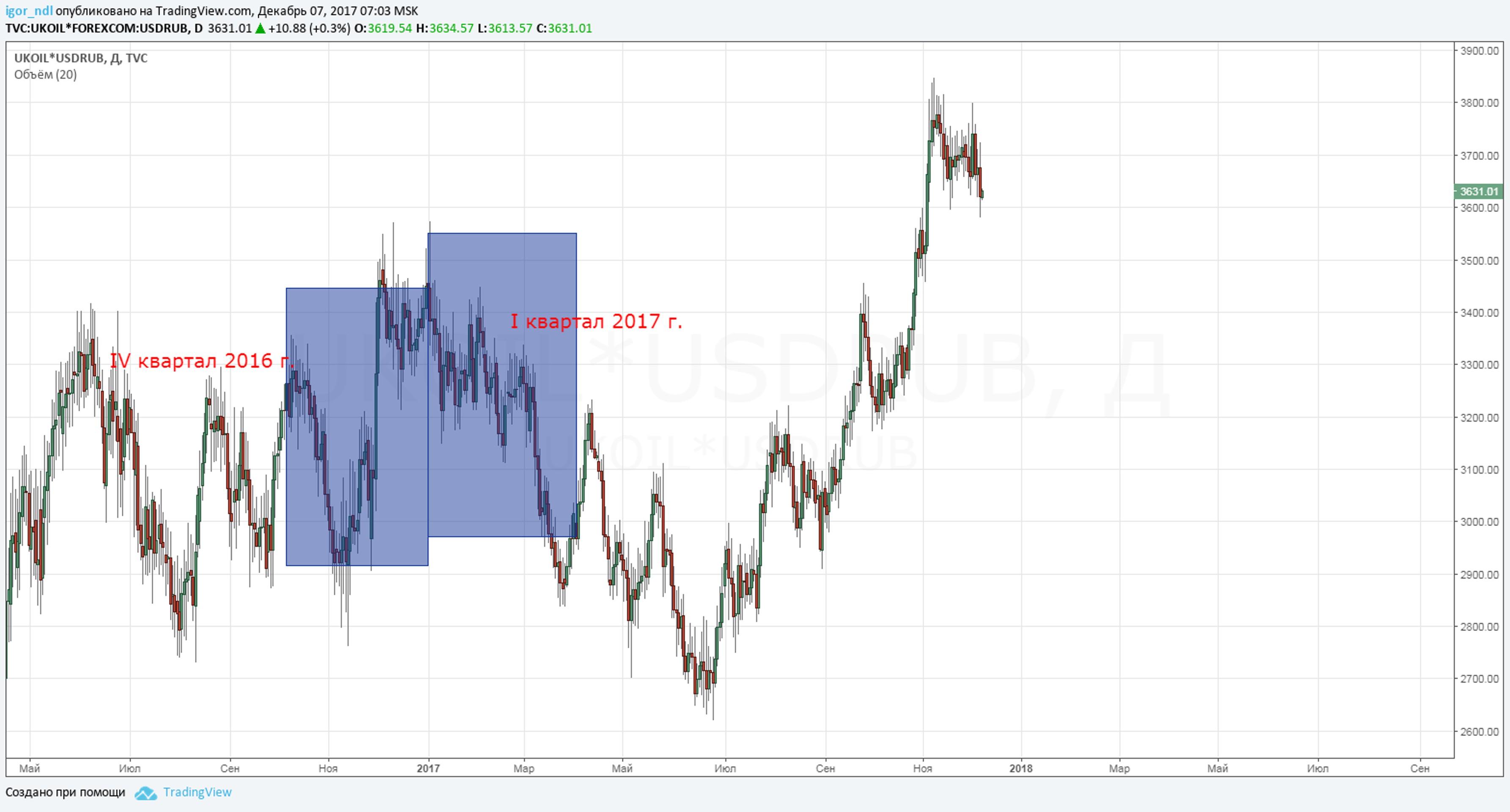 Минфин берет валютный рынок под контроль?