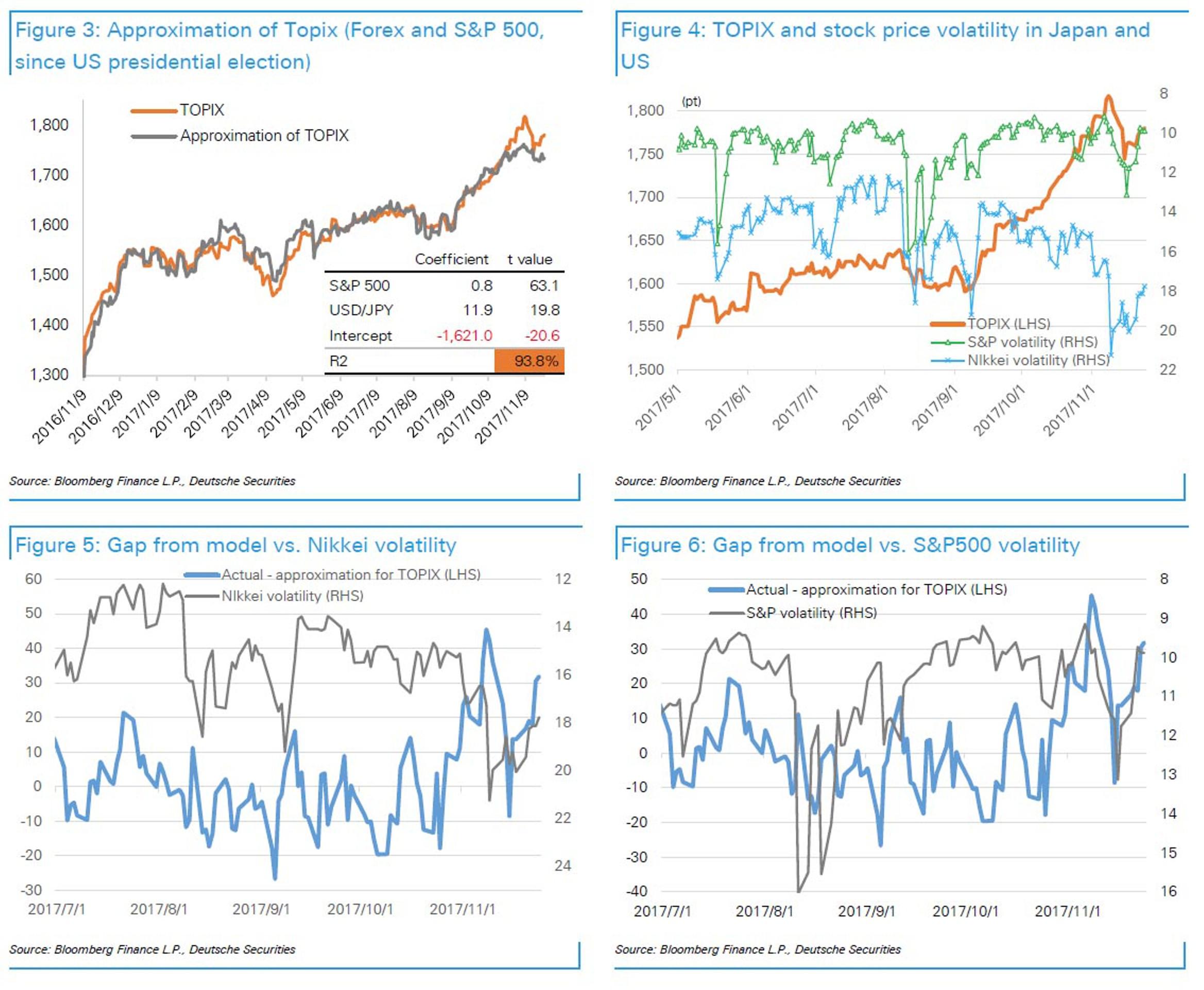 Deutsche Bank: 5 крупнейших головоломок рынка