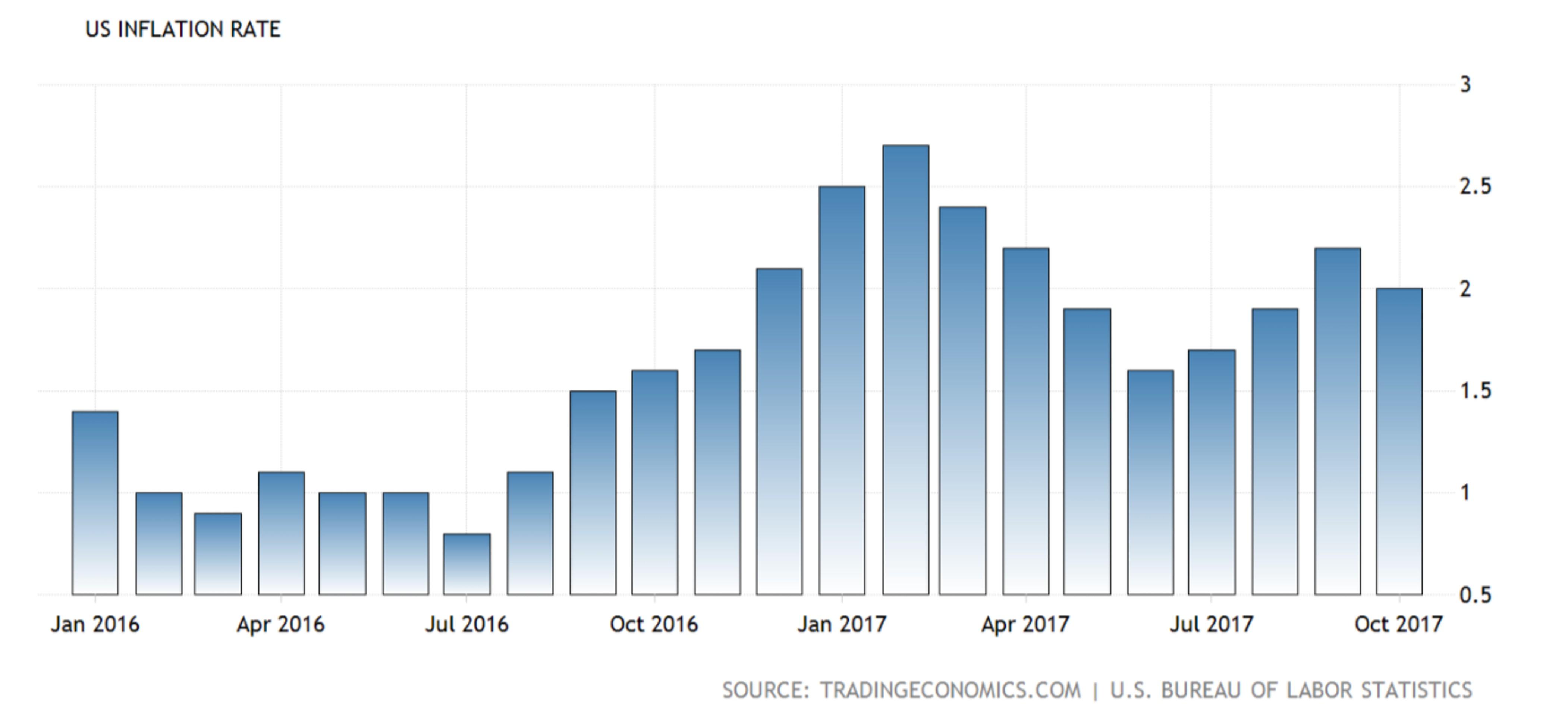ФРС повысит ставку. Но что будет в 2018 году?