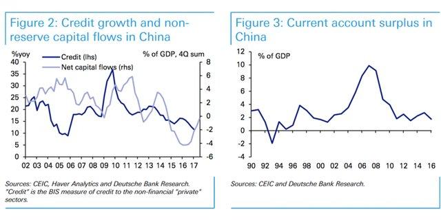 Кредит и ВВП