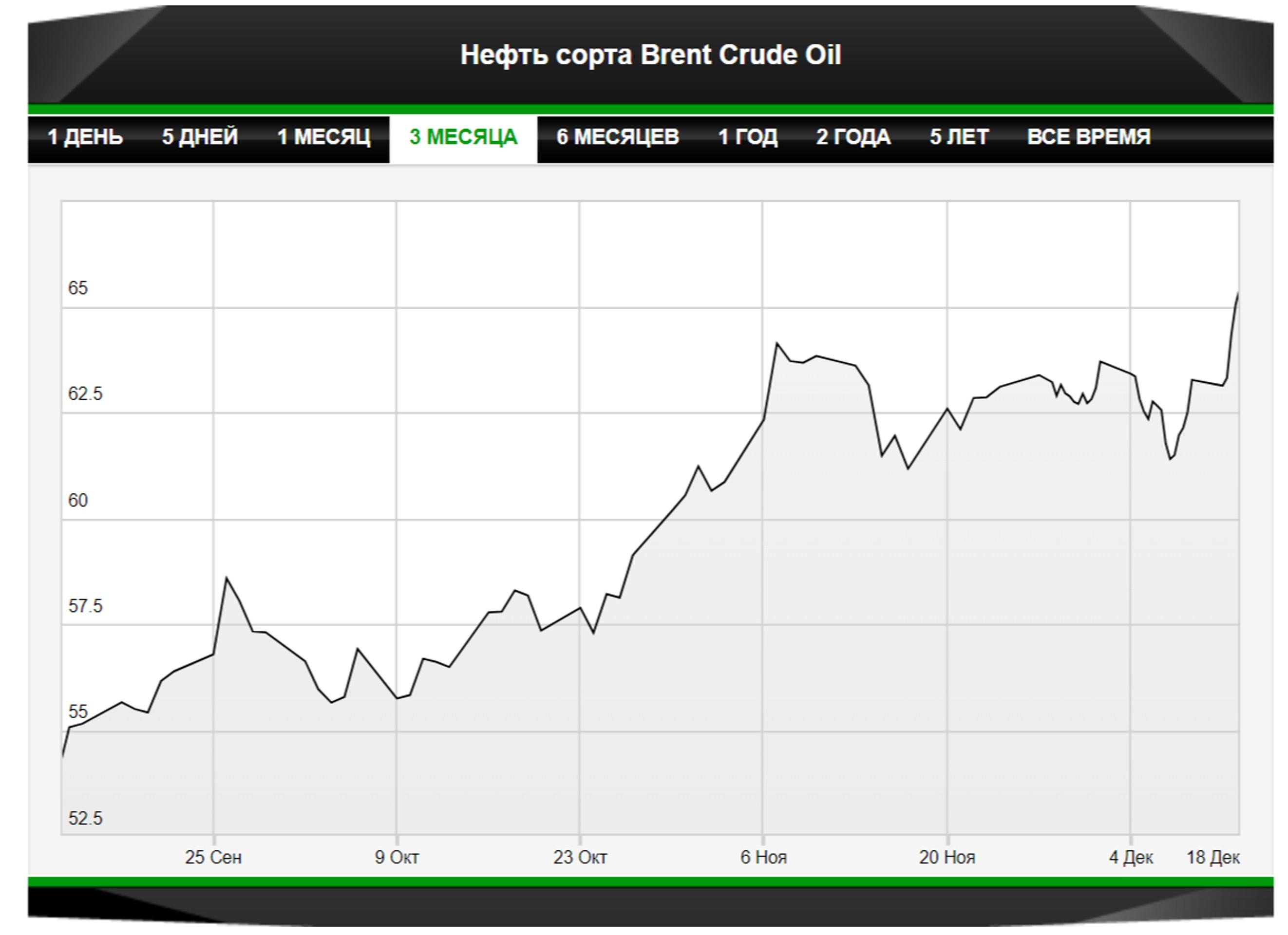 Прогноз: нефтяные цены способны развить позитив