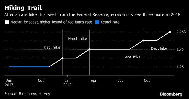 Рынки ждут от ФРС повышения ставки до 1,5%
