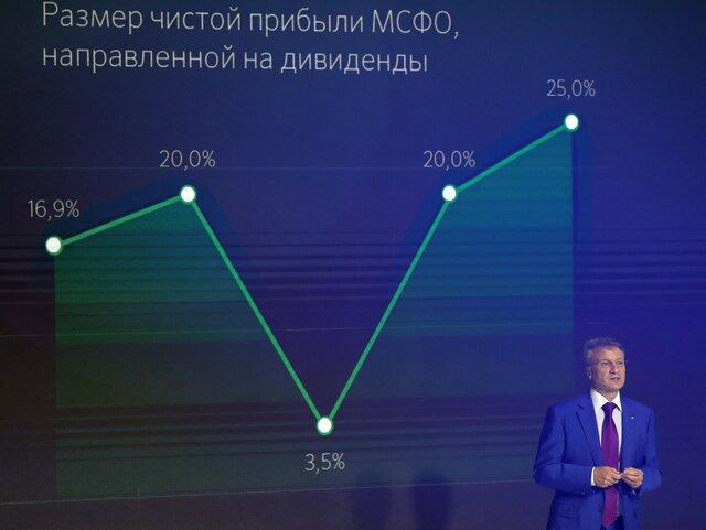 Сберегательный банк  перейдет квыплате дивидендов 50% отприбыли с2020 года