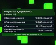 Результаты аукциона ОФЗ