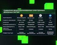 Сравнение децентрализованных электронных денежных систем